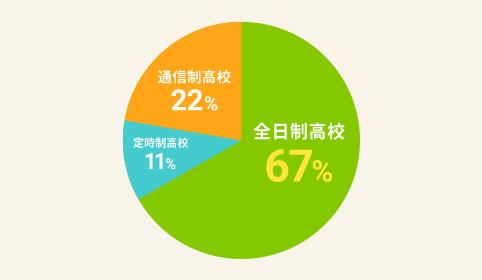 学習支援参加者の中学校卒業後の進路のグラフ