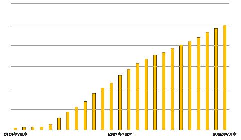 オンライン相談「Step Link」相談者の推移のグラフ